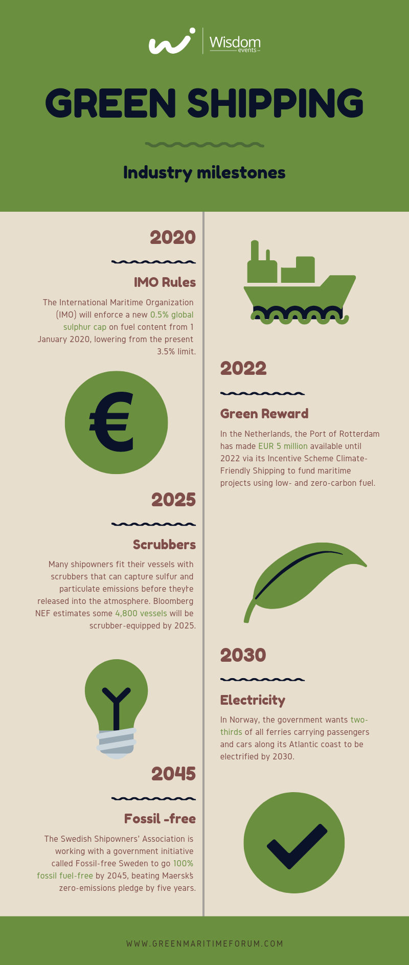 Green shipping infographic | Wisdom Events